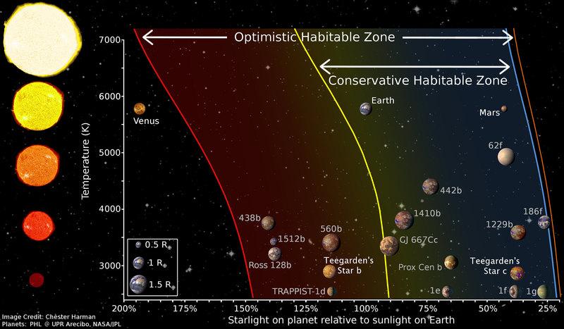 Недалеко от нас открыты две землеподобные экзопланеты