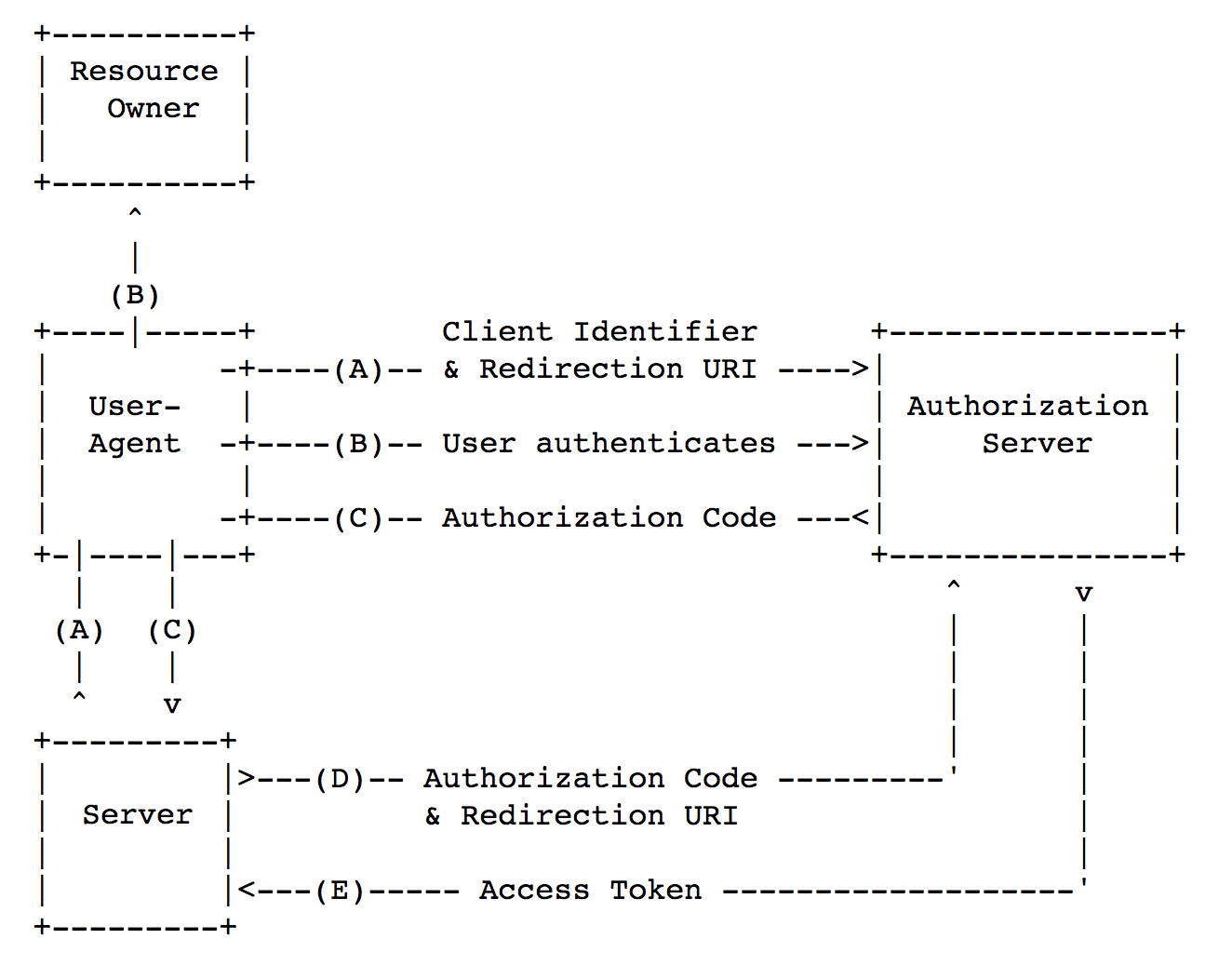 Security of mobile OAuth 2.0 - 2