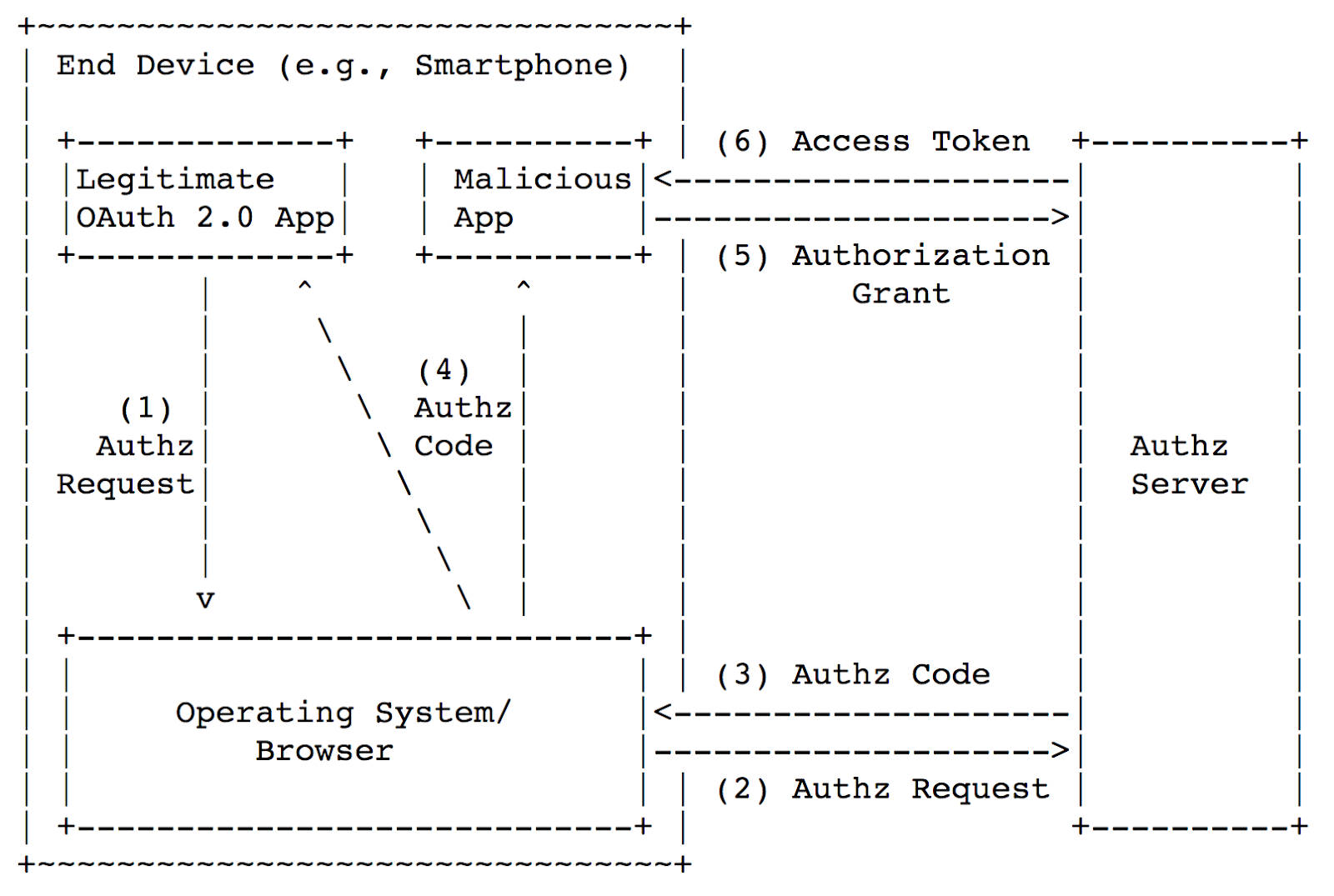 Security of mobile OAuth 2.0 - 4
