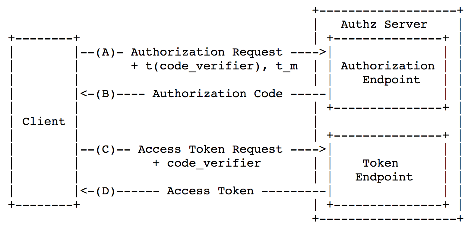 Security of mobile OAuth 2.0 - 5