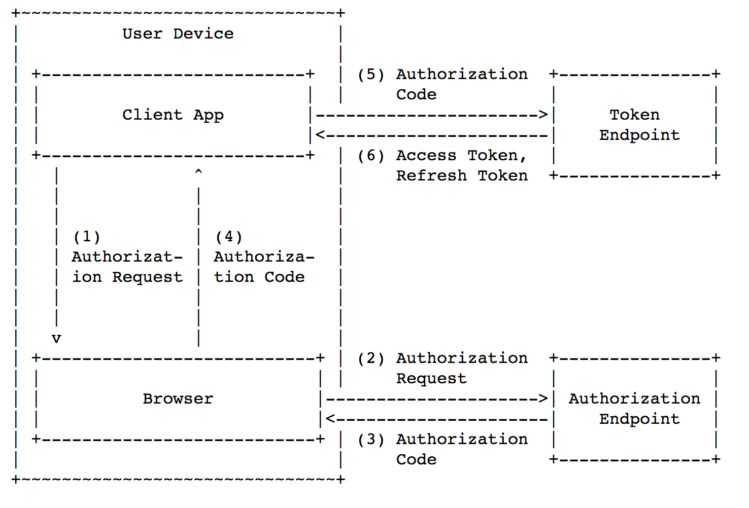 Security of mobile OAuth 2.0 - 7