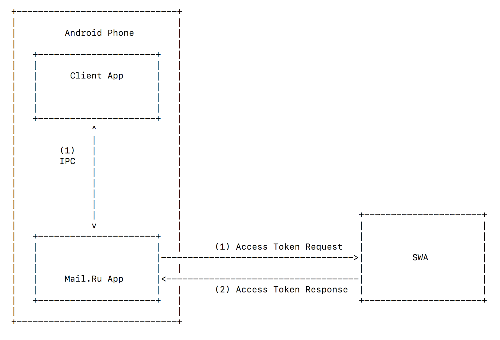 Security of mobile OAuth 2.0 - 8