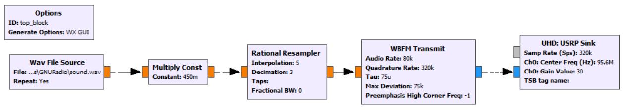 Software Defined Radio — как это работает? Часть 9 - 2