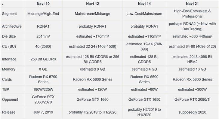 Новые видеокарты AMD: после Radeon RX 5700 выйдут Radeon RX 5500, RX 5600 и RX 5800