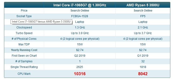 Процессор Intel Core i7-1065G7 (Ice Lake) впечатляет производительностью в ряде тестов