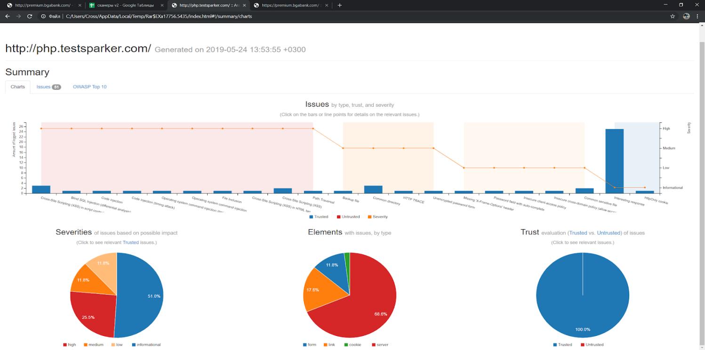 Чем искать уязвимости веб-приложений: сравниваем восемь популярных сканеров - 12