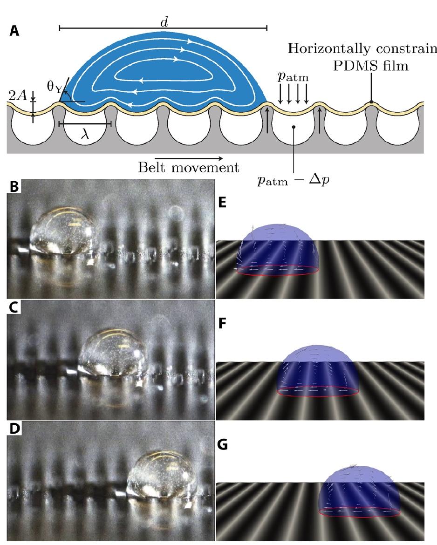 Жидкие альпинисты: манипуляции с каплями воды для создания лабораторий на чипе и технологии самоочистки - 2