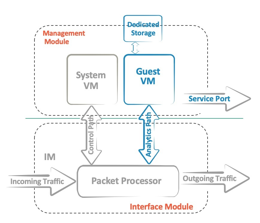 Коммутаторы Extreme Networks c архитектурой «Insight». Или зачем на коммутаторах виртуальная машина - 2