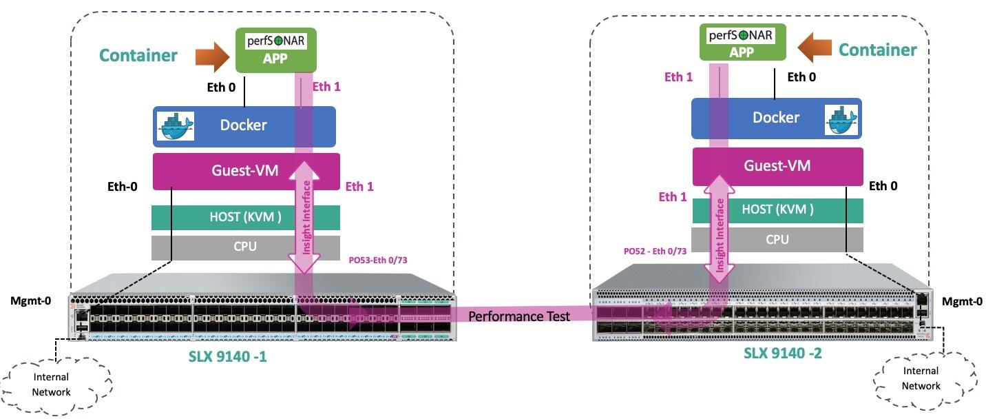 Коммутаторы Extreme Networks c архитектурой «Insight». Или зачем на коммутаторах виртуальная машина - 1