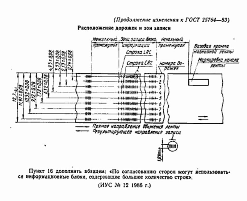 Музей DataArt. Катушки с ОС 6.1 для ЕС ЭВМ - 9