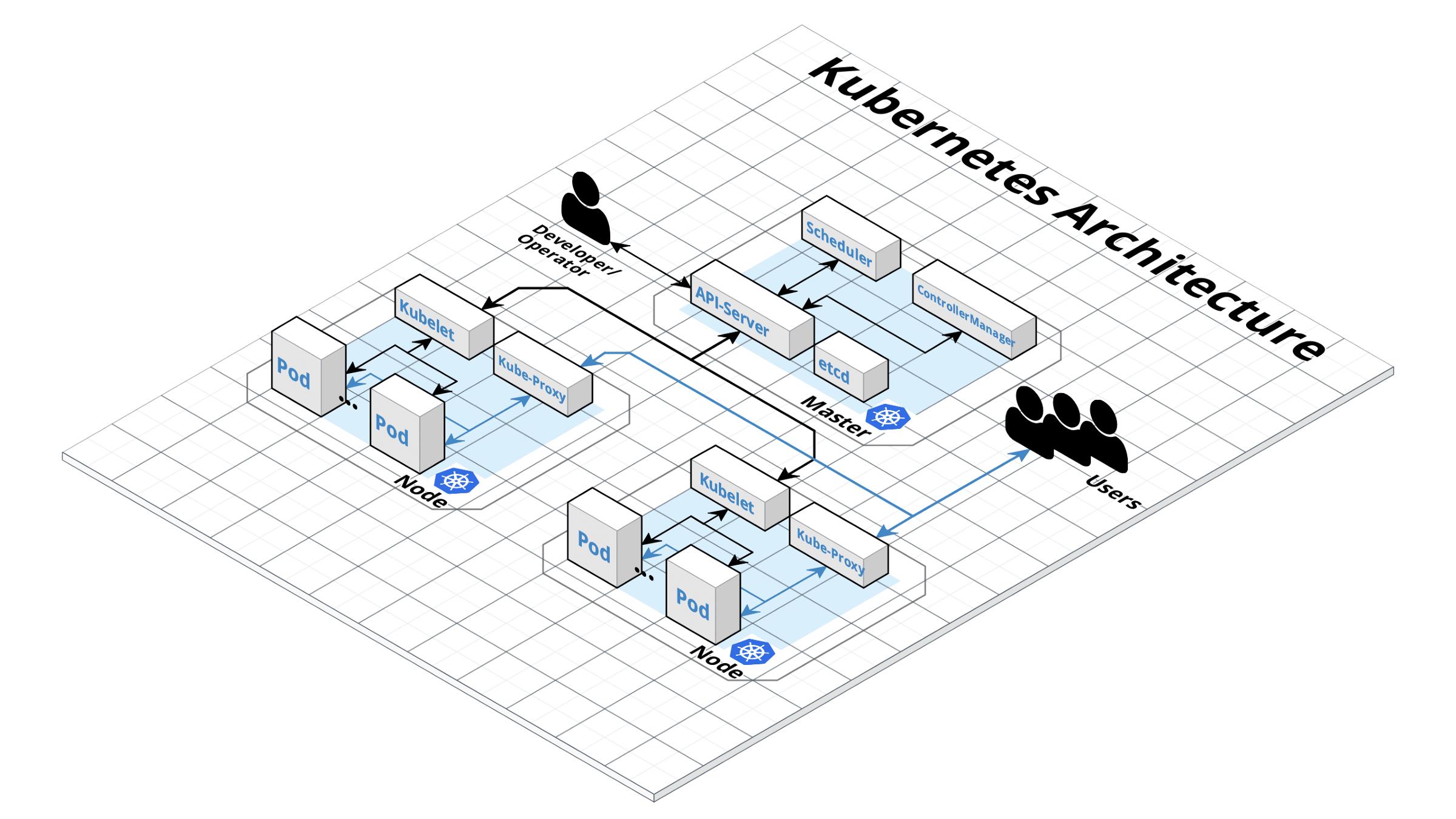 Развертывание кластера Kubernetes в OpenStack с помощью Kubespray