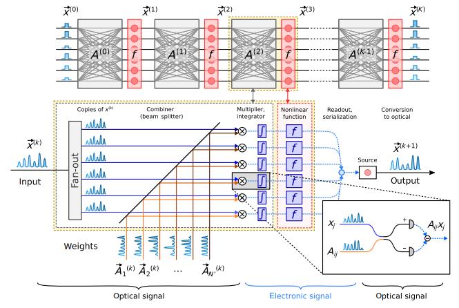 Сократить энергопотребление в ЦОД — поможет новый фотонный чип - 2
