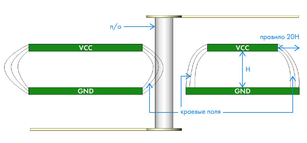 Тюнинг переходных отверстий печатных плат - 10