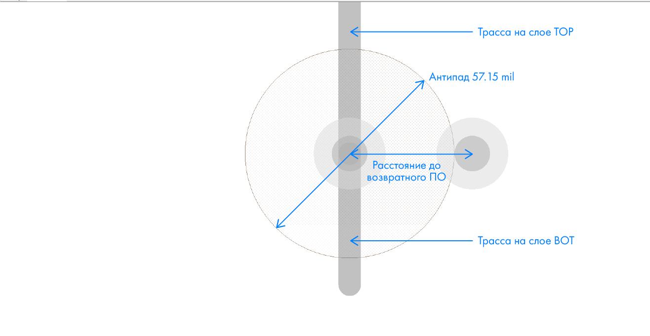 Тюнинг переходных отверстий печатных плат - 17