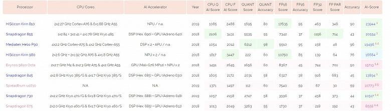 SoC Kirin 810 — самая производительная однокристальная система на рынке, если говорить об «ускорении» искусственного интеллекта