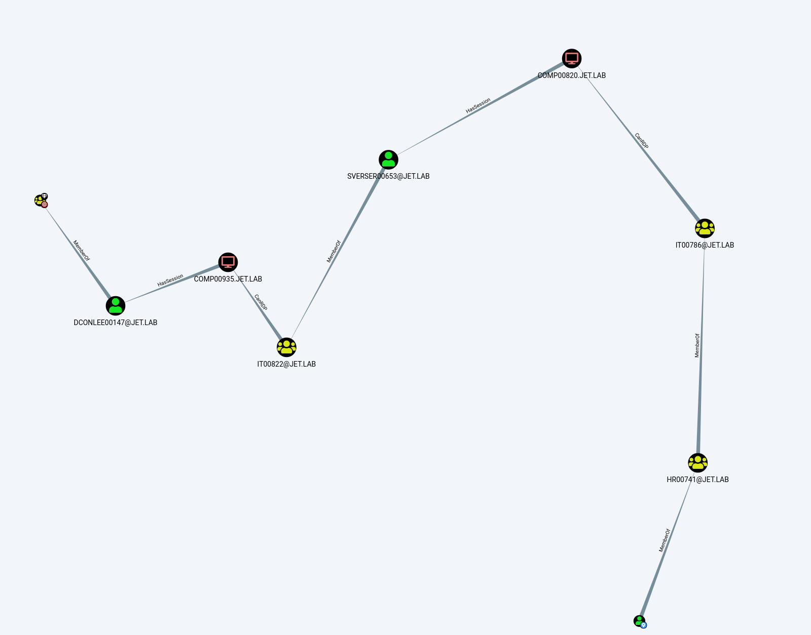 Атаки на домен - 12