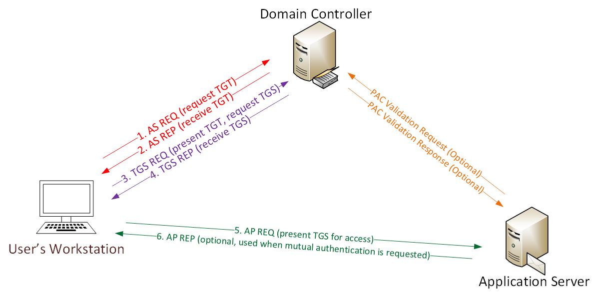 Атаки на домен - 16