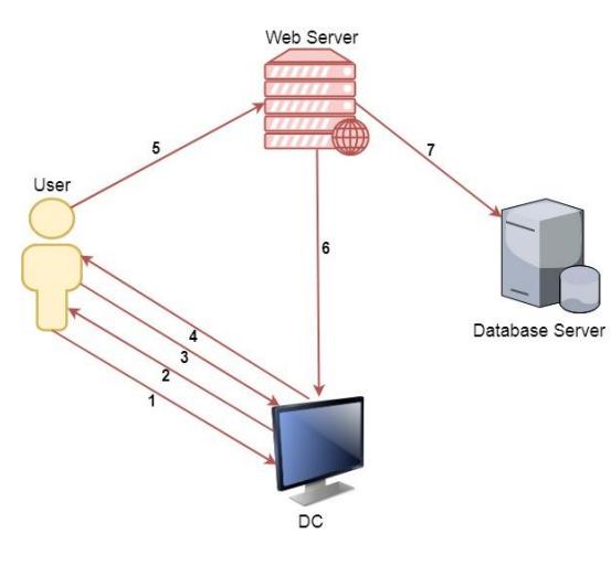 Атаки на домен - 21