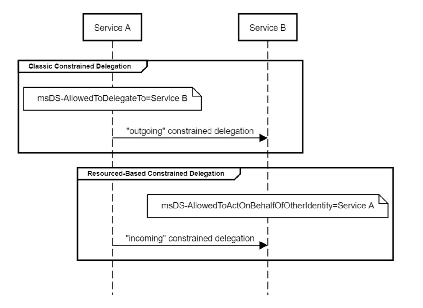 Атаки на домен - 27