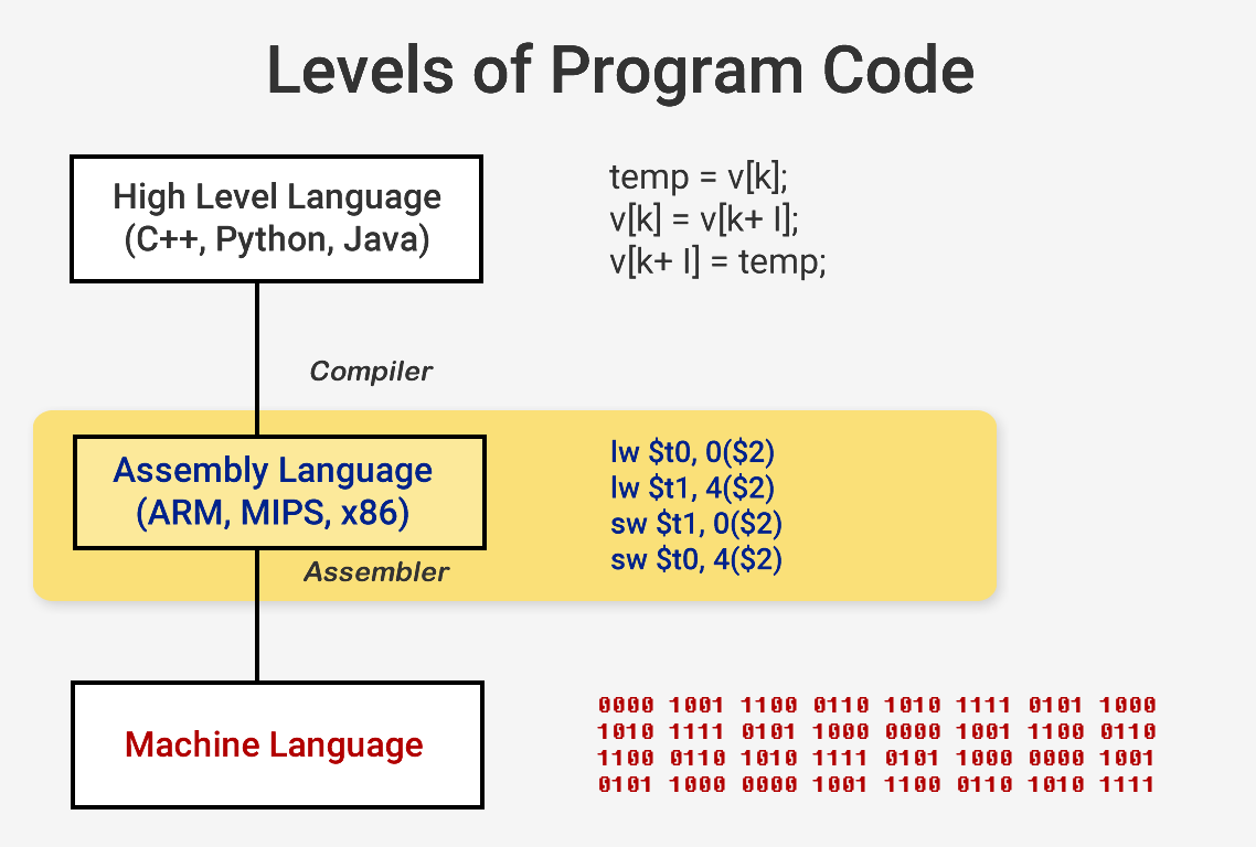 Как разрабатываются и производятся процессоры: основы архитектуры компьютеров - 2