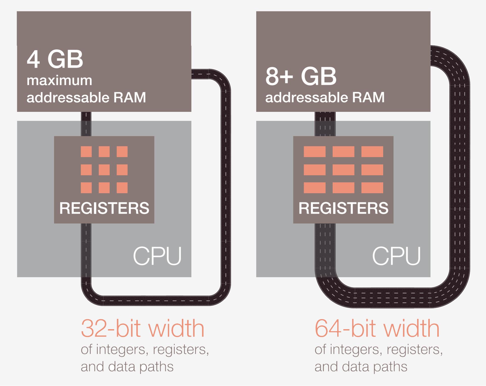 Как разрабатываются и производятся процессоры: основы архитектуры компьютеров - 4