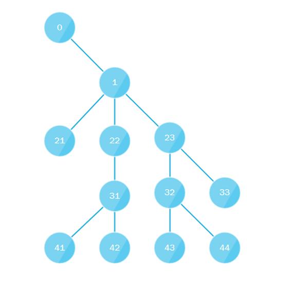 Обход дерева в несколько потоков - 1