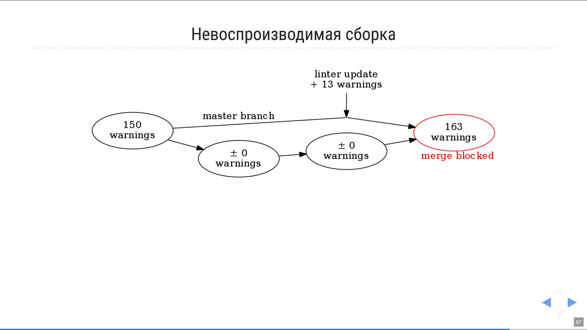 Презентация как код, или Почему я больше не пользуюсь Powerpoint-ом - 7