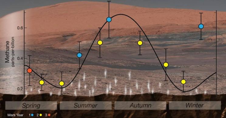 Curiosity зафиксировал выброс метана в атмосферу Марса - 4