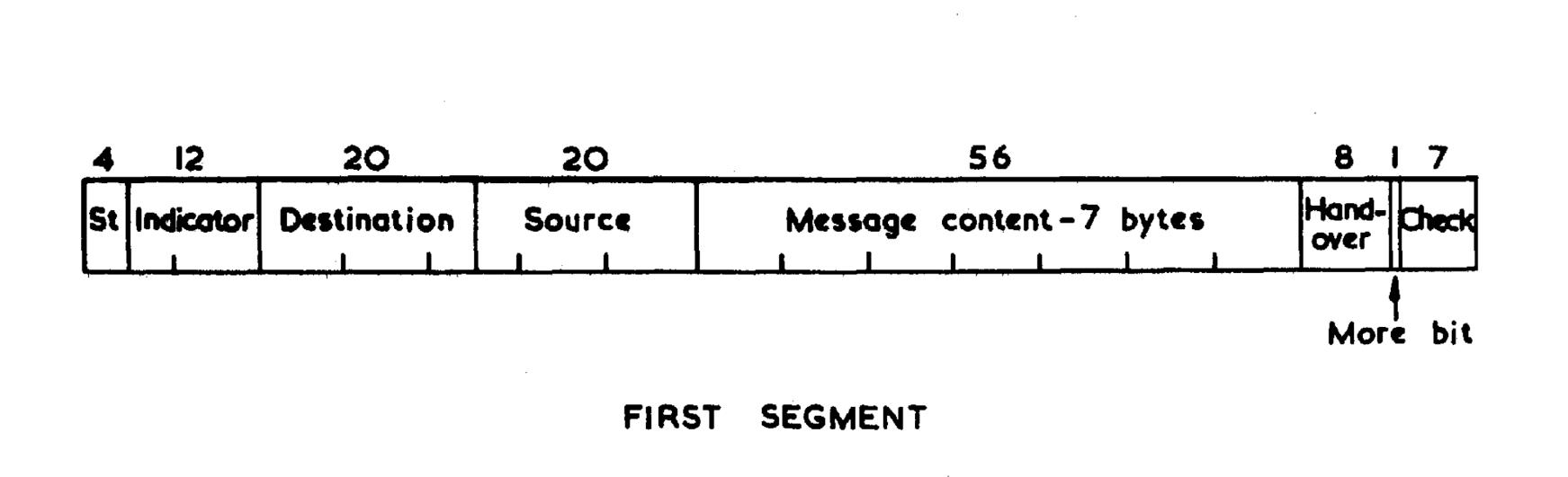 История интернета: ARPANET — пакет - 2