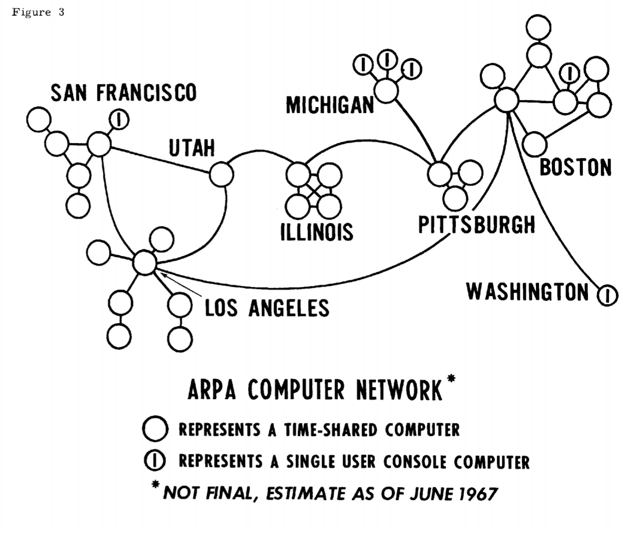 История интернета: ARPANET — пакет - 1