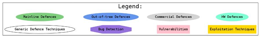 Карта средств защиты ядра Linux - 1