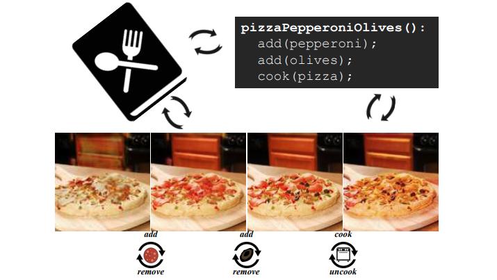 В МТИ создали модель ИИ, которая распознает и изменяет состав пиццы - 2