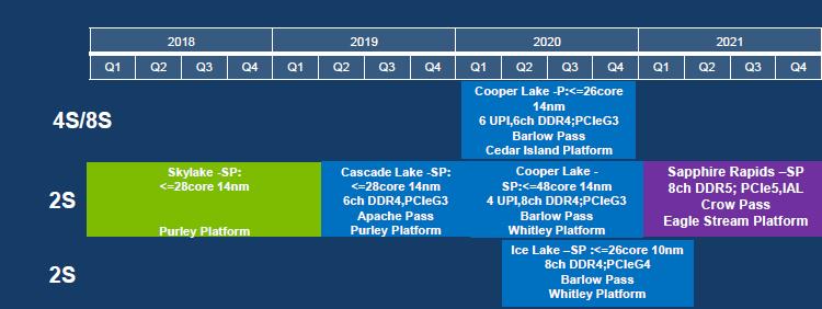 SemiAccurate: под впечатлением от новых AMD EPYC Intel меняет планы относительно Xeon