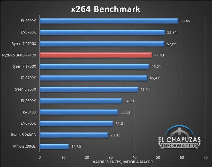 Большое тестирование процессора Ryzen 5 3600 показало, на что способна новинка в сравнении с конкурентами