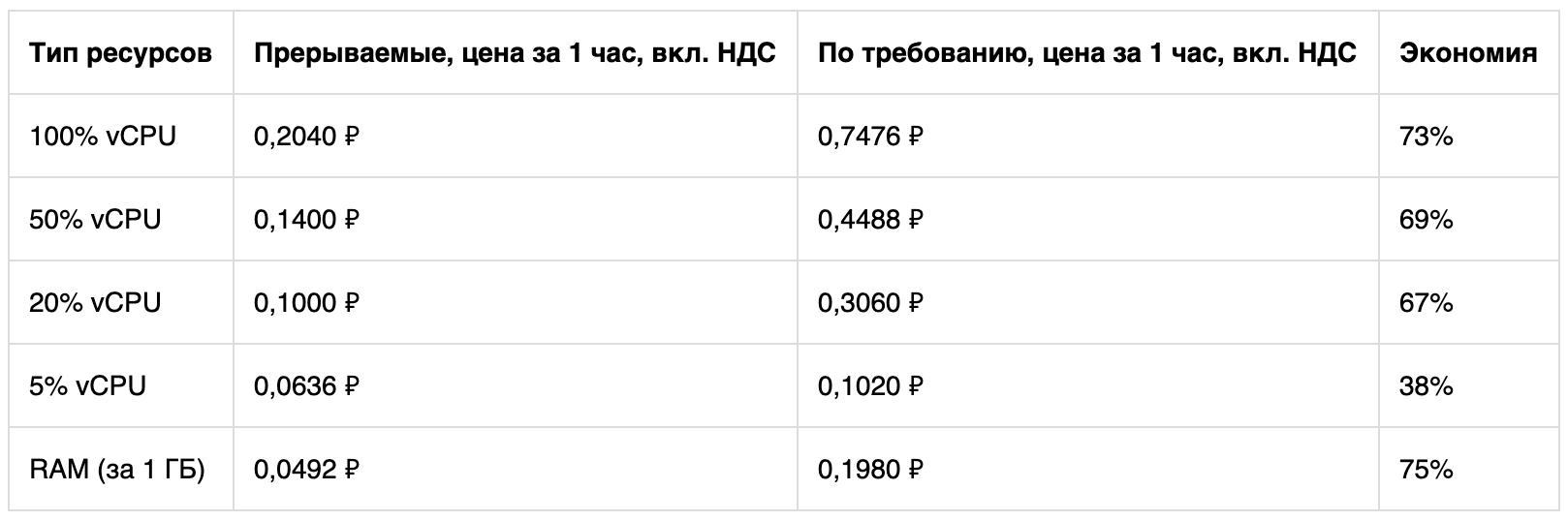 Как можно использовать прерываемые виртуальные машины Яндекс.Облака и экономить на решении масштабных задач - 4
