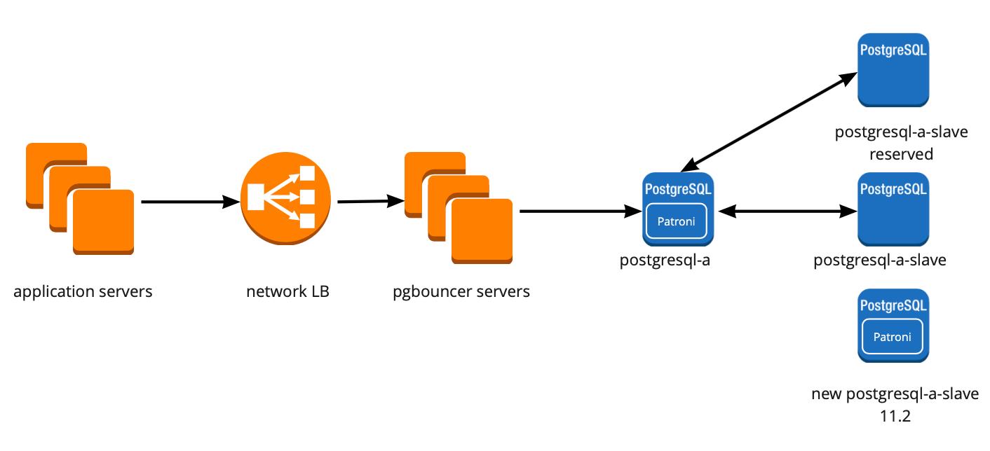 Отказоустойчивый кластер PostgreSQL + Patroni. Опыт внедрения - 10