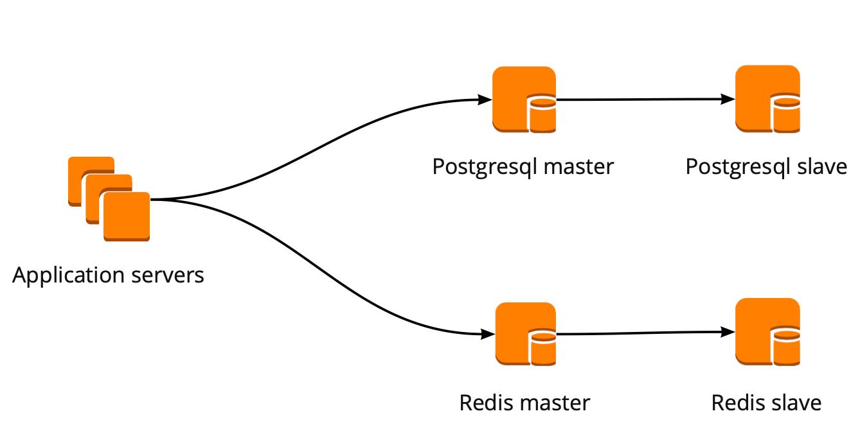 Отказоустойчивый кластер PostgreSQL + Patroni. Опыт внедрения - 2