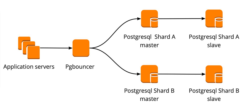 Отказоустойчивый кластер PostgreSQL + Patroni. Опыт внедрения - 3
