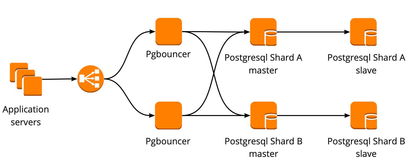 Отказоустойчивый кластер PostgreSQL + Patroni. Опыт внедрения - 4