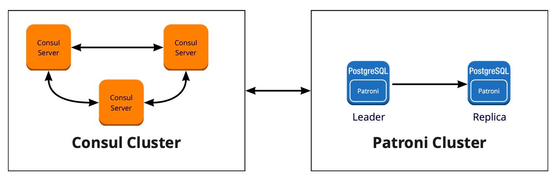 Отказоустойчивый кластер PostgreSQL + Patroni. Опыт внедрения - 6