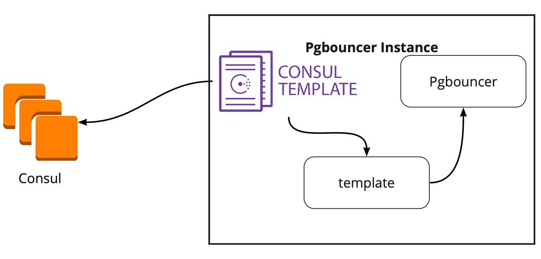 Отказоустойчивый кластер PostgreSQL + Patroni. Опыт внедрения - 7