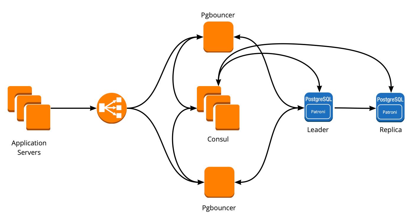 Отказоустойчивый кластер PostgreSQL + Patroni. Опыт внедрения - 8