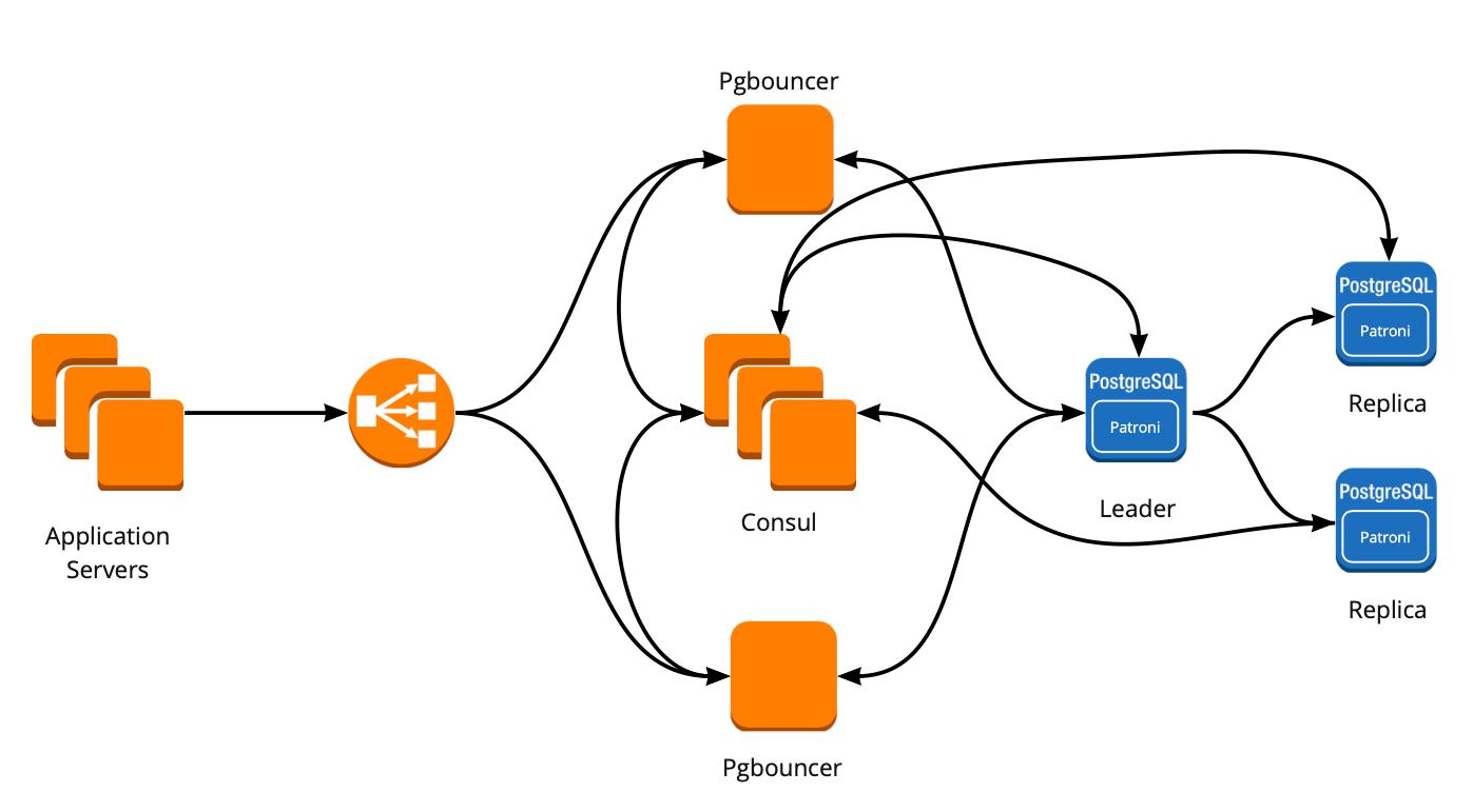 Отказоустойчивый кластер PostgreSQL + Patroni. Опыт внедрения - 1