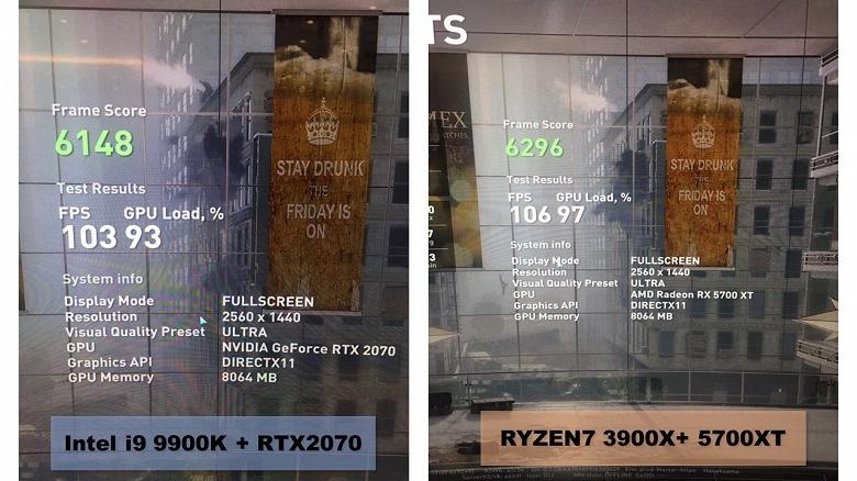 ПК с Ryzen 9 3900X и Radeon RX 5700 XT обошёл систему с CPU Intel Core i9-9900K и видеокартой GeForce RTX 2070 в игре World War Z