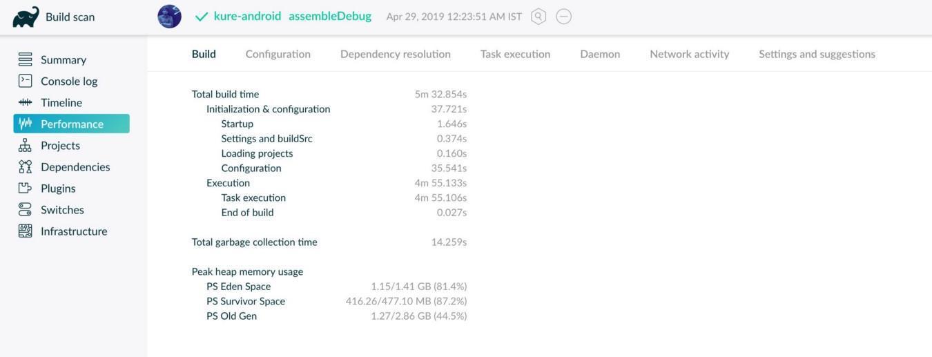 Уменьшаем время сборки ваших Android-проектов - 4