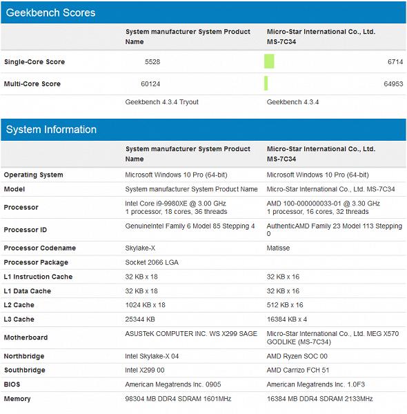 16-ядерный процессор AMD Ryzen 3000, работающий на частоте 5,2 ГГц, разгромил в Geekbench 18-ядерный Core i9-9980XE