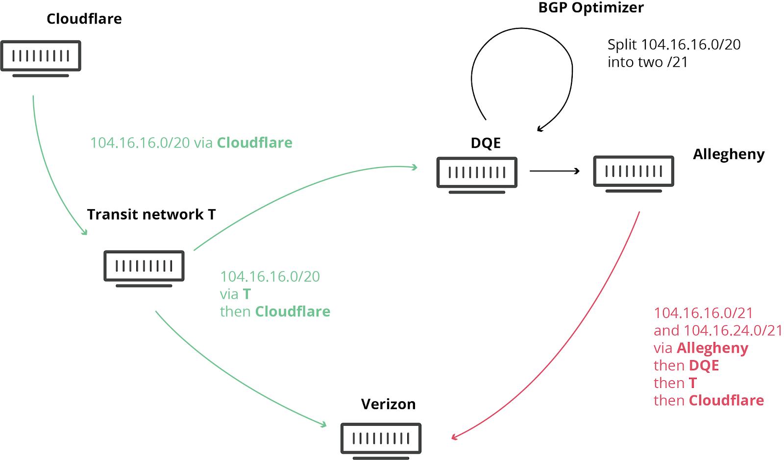 Как Verizon и BGP Optimizer устроили большой оффлайн - 2