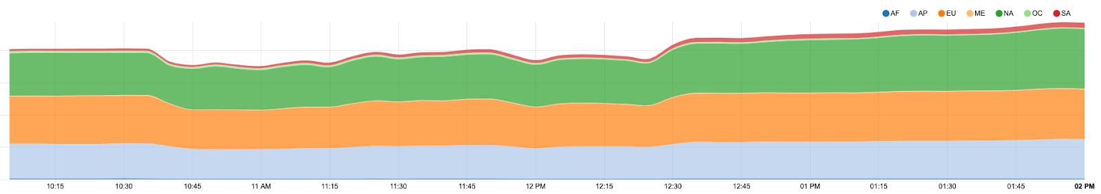 Как Verizon и BGP Optimizer устроили большой оффлайн - 3