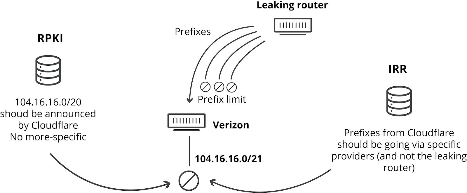 Как Verizon и BGP Optimizer устроили большой оффлайн - 4