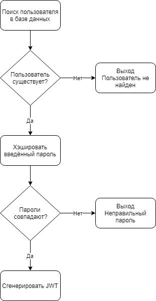 Руководство по аутентификации в Node.js без passport.js и сторонних сервисов - 3